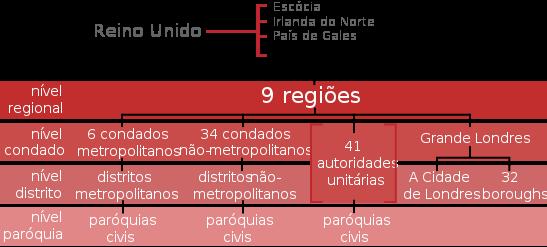 Divisões administrativas da inglaterra